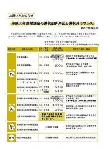 thumbnail of 平成30年度賦課金の徴収金額と徴収月について